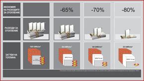 Интегрирани топлоизолационни системи от Марисан