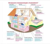 Топлоизолационни продукти от Аустротерм