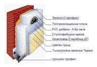 Външна комбинирана топлоизолационна система Уником