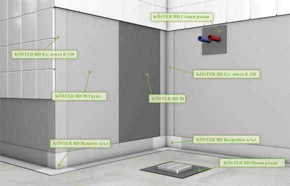 Koster - хидроизолация на влажни помещения