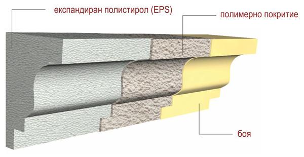 Какво представляват фасадните декоративни профили от EPS