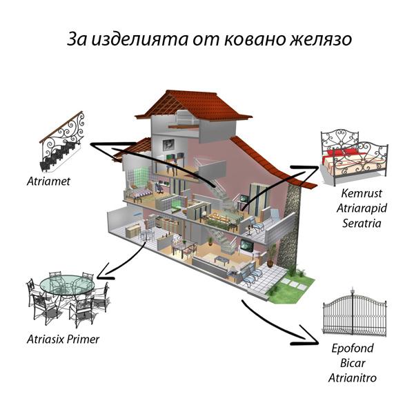 Продукти за професионална защита на металните изделия