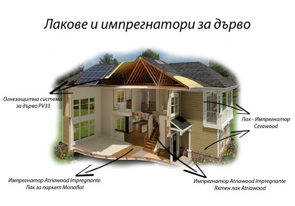 Професионална защита на дървесина